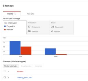 redrice-webdesign-sitemap-2